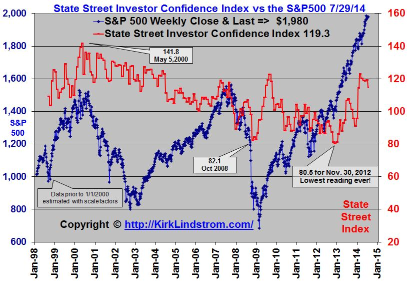 State Street Investor Confidence Index Chart