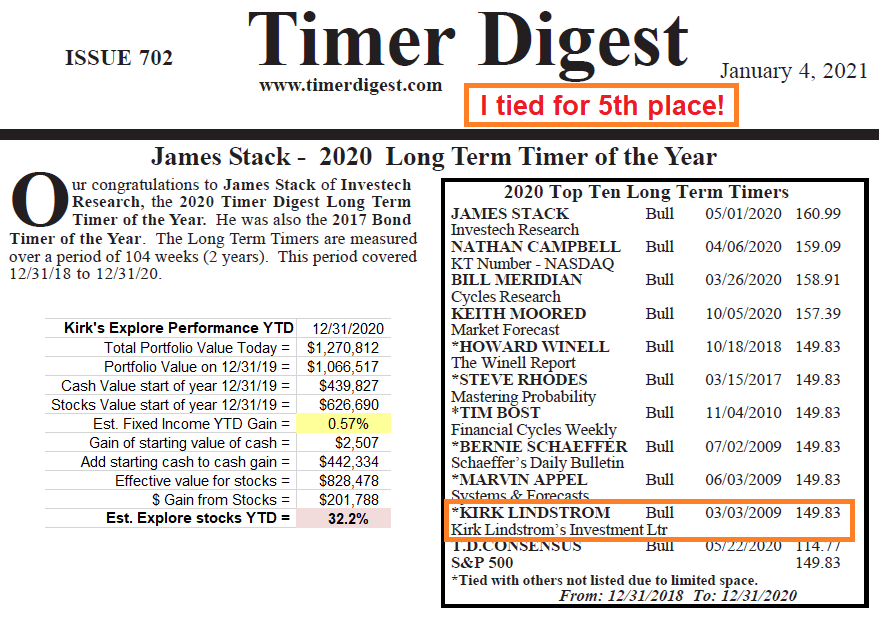 Timer Digest Market Timer of the Year